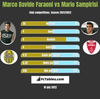 Marco Davide Faraoni vs Mario Sampirisi h2h player stats