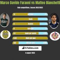 Marco Davide Faraoni vs Matteo Bianchetti h2h player stats