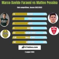 Marco Davide Faraoni vs Matteo Pessina h2h player stats