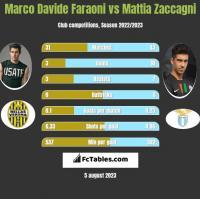 Marco Davide Faraoni vs Mattia Zaccagni h2h player stats