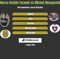 Marco Davide Faraoni vs Michel Morganella h2h player stats