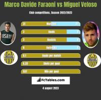 Marco Davide Faraoni vs Miguel Veloso h2h player stats