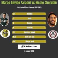 Marco Davide Faraoni vs Nicolo Cherubin h2h player stats