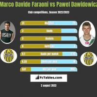 Marco Davide Faraoni vs Pawel Dawidowicz h2h player stats