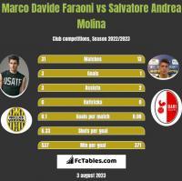 Marco Davide Faraoni vs Salvatore Andrea Molina h2h player stats