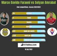 Marco Davide Faraoni vs Sofyan Amrabat h2h player stats