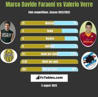 Marco Davide Faraoni vs Valerio Verre h2h player stats