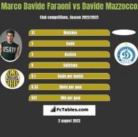 Marco Davide Faraoni vs Davide Mazzocco h2h player stats