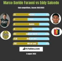 Marco Davide Faraoni vs Eddy Salcedo h2h player stats