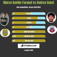 Marco Davide Faraoni vs Andrea Danzi h2h player stats