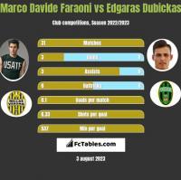 Marco Davide Faraoni vs Edgaras Dubickas h2h player stats