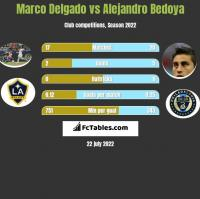 Marco Delgado vs Alejandro Bedoya h2h player stats