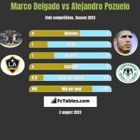 Marco Delgado vs Alejandro Pozuelo h2h player stats