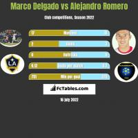 Marco Delgado vs Alejandro Romero h2h player stats