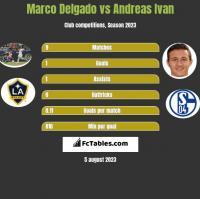Marco Delgado vs Andreas Ivan h2h player stats