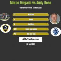 Marco Delgado vs Andy Rose h2h player stats