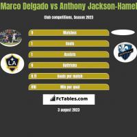 Marco Delgado vs Anthony Jackson-Hamel h2h player stats