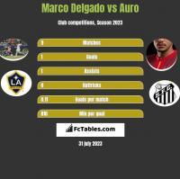Marco Delgado vs Auro h2h player stats