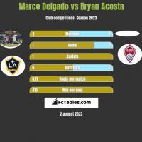 Marco Delgado vs Bryan Acosta h2h player stats