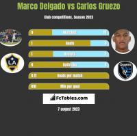 Marco Delgado vs Carlos Gruezo h2h player stats