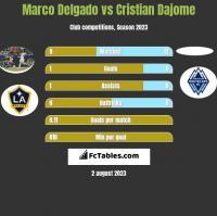 Marco Delgado vs Cristian Dajome h2h player stats