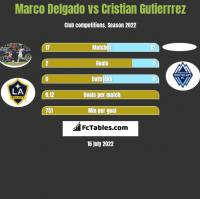 Marco Delgado vs Cristian Gutierrrez h2h player stats