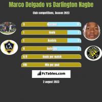 Marco Delgado vs Darlington Nagbe h2h player stats