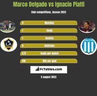 Marco Delgado vs Ignacio Piatti h2h player stats