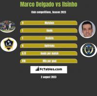 Marco Delgado vs Ilsinho h2h player stats