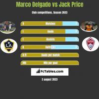 Marco Delgado vs Jack Price h2h player stats