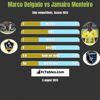 Marco Delgado vs Jamairo Monteiro h2h player stats