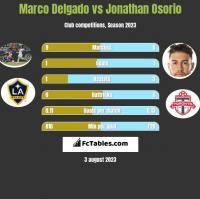 Marco Delgado vs Jonathan Osorio h2h player stats