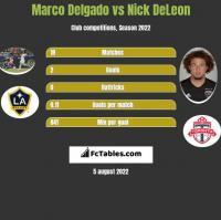 Marco Delgado vs Nick DeLeon h2h player stats