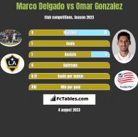 Marco Delgado vs Omar Gonzalez h2h player stats