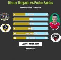 Marco Delgado vs Pedro Santos h2h player stats