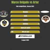 Marco Delgado vs Artur h2h player stats