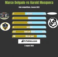 Marco Delgado vs Harold Mosquera h2h player stats