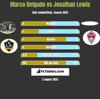 Marco Delgado vs Jonathan Lewis h2h player stats