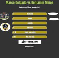 Marco Delgado vs Benjamin Mines h2h player stats