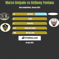 Marco Delgado vs Anthony Fontana h2h player stats