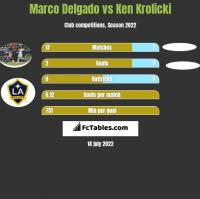 Marco Delgado vs Ken Krolicki h2h player stats
