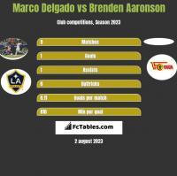 Marco Delgado vs Brenden Aaronson h2h player stats