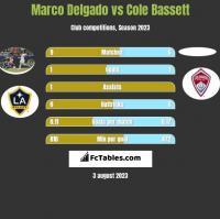 Marco Delgado vs Cole Bassett h2h player stats