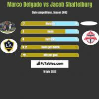 Marco Delgado vs Jacob Shaffelburg h2h player stats