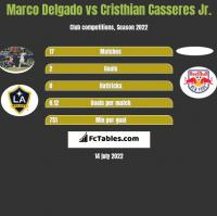 Marco Delgado vs Cristhian Casseres Jr. h2h player stats