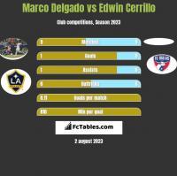 Marco Delgado vs Edwin Cerrillo h2h player stats
