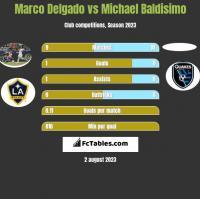Marco Delgado vs Michael Baldisimo h2h player stats