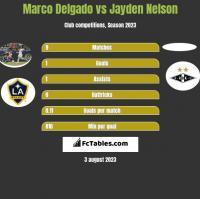 Marco Delgado vs Jayden Nelson h2h player stats