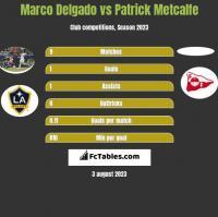 Marco Delgado vs Patrick Metcalfe h2h player stats