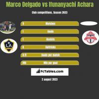 Marco Delgado vs Ifunanyachi Achara h2h player stats